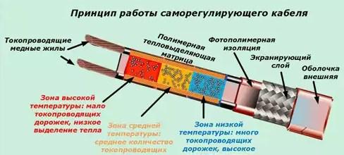 как работает греющий кабель