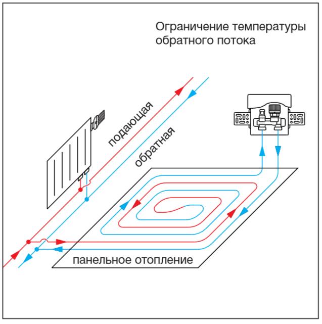 схема расхода унибокса