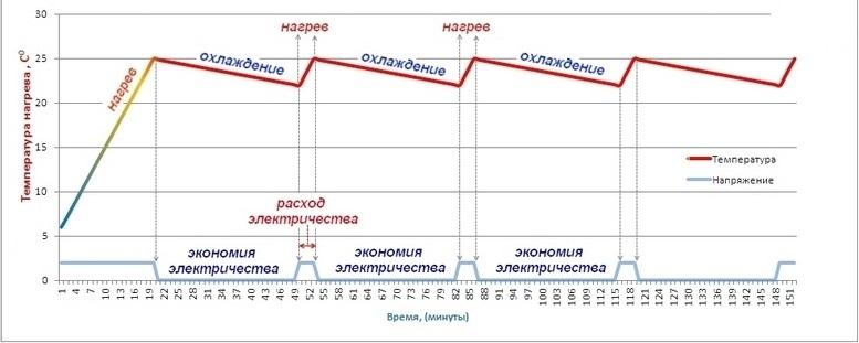 график работы датчика