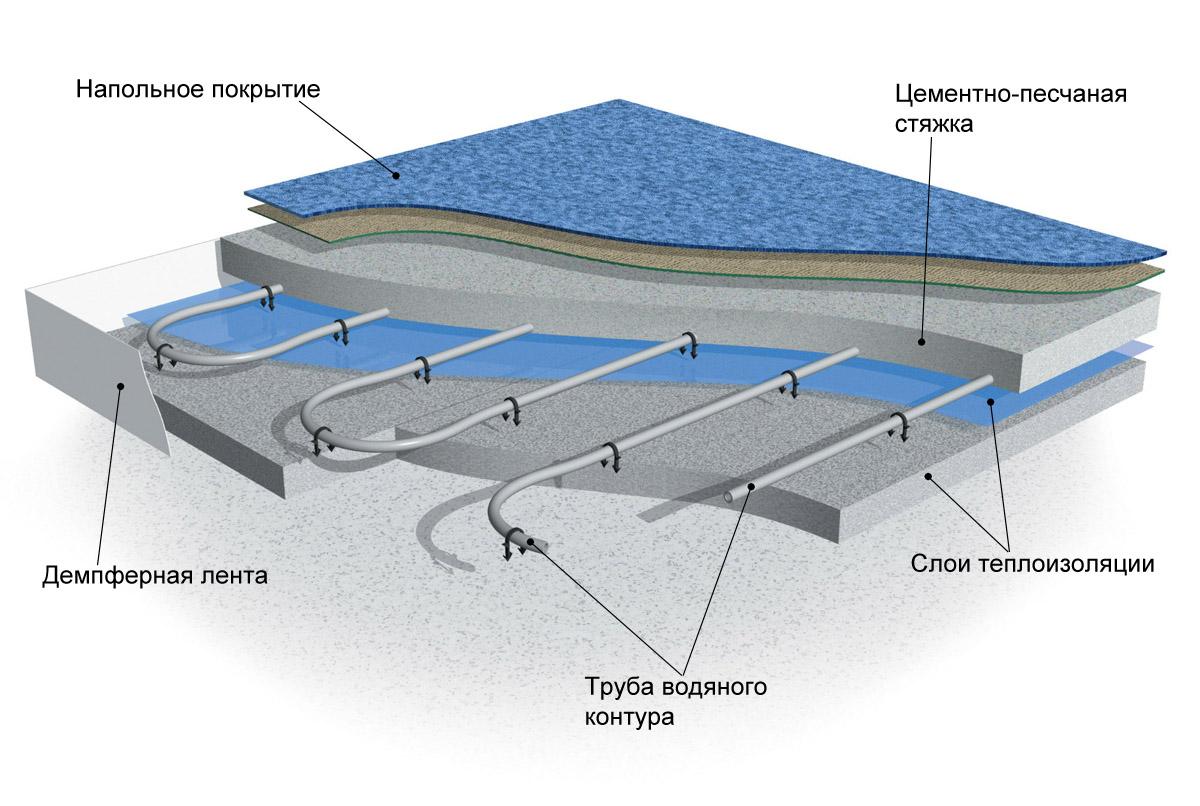 пирог водяной системы