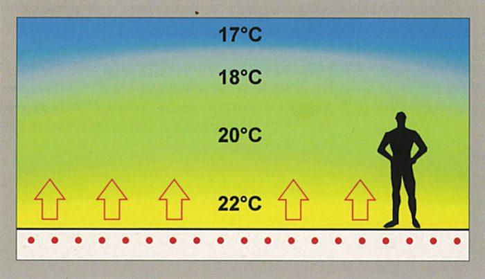 оптимальная температура