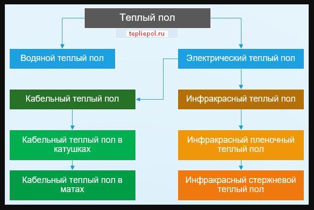 таблица водяного пола