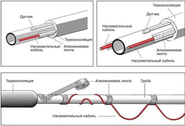 монтаж для трубы