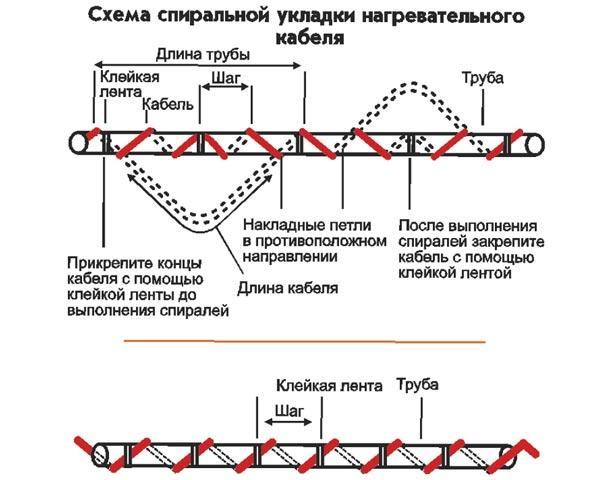 спиральный способ