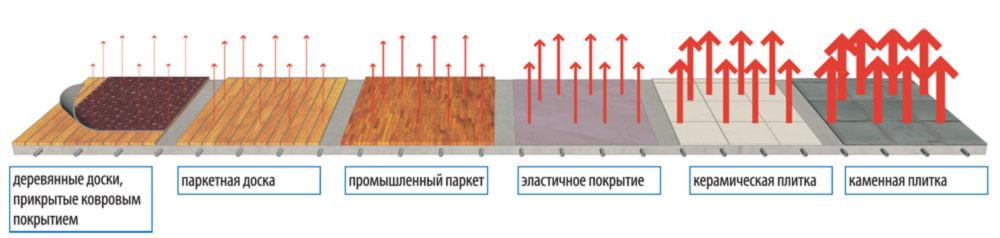 напольные покрытия под теплый пол
