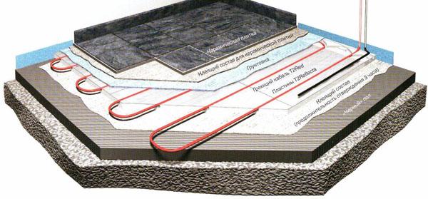 схема водяного пола под плиткой