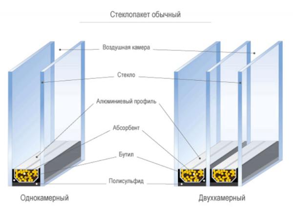 konstrukciya-steklopaketa-e1430855475459